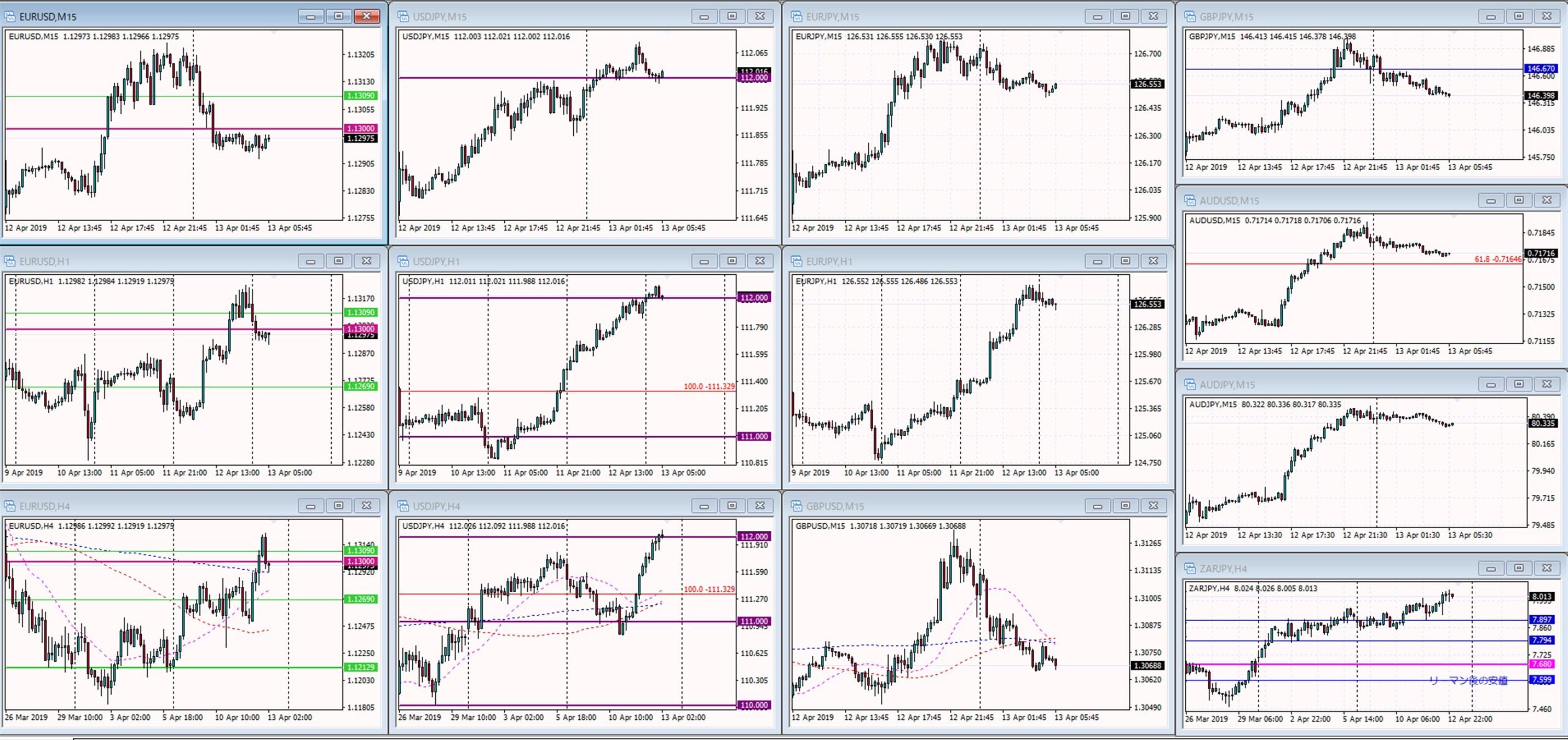 MT4で各主要通貨を表示