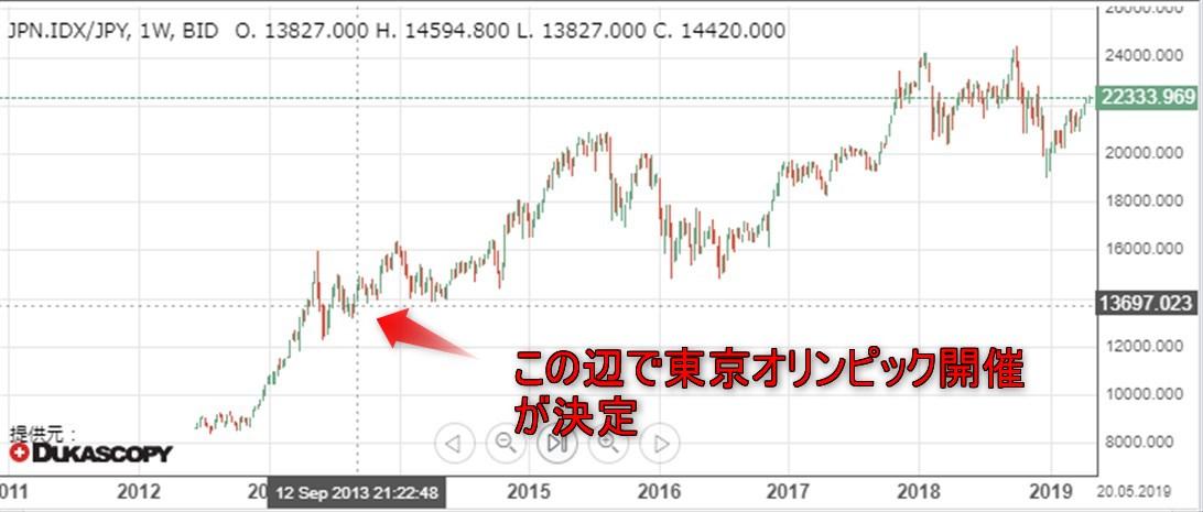 日経平均 週足チャート