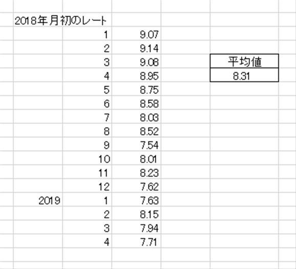 ランド円2018年から毎月月初の初値で買った場合のレート