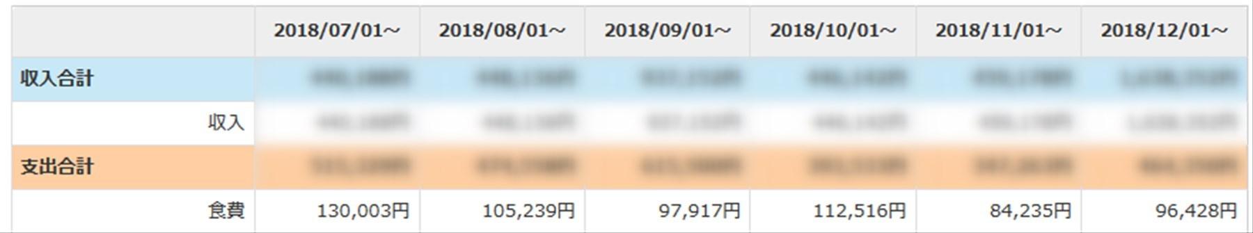 家計簿の食費、集計表
