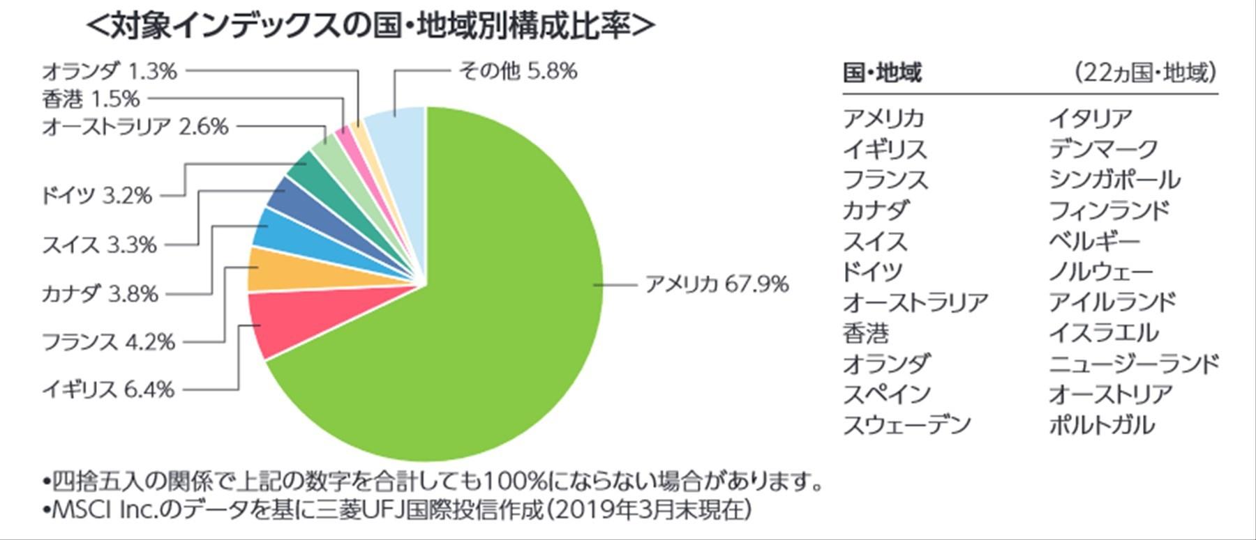 eMAXIS Slim 先進国株式インデックスの投資対象先の国割合。
